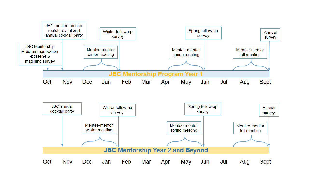 quick facts and timeline  u2013 joint biology consortium